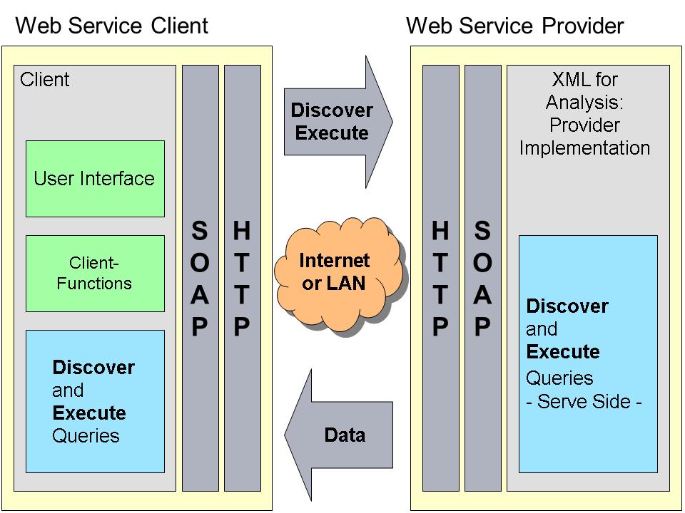 Estructura de un Web Service SOAP