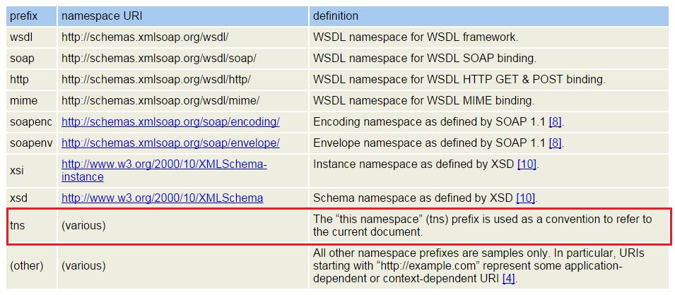 Talba de prefijos utilizados en documentos WSDL